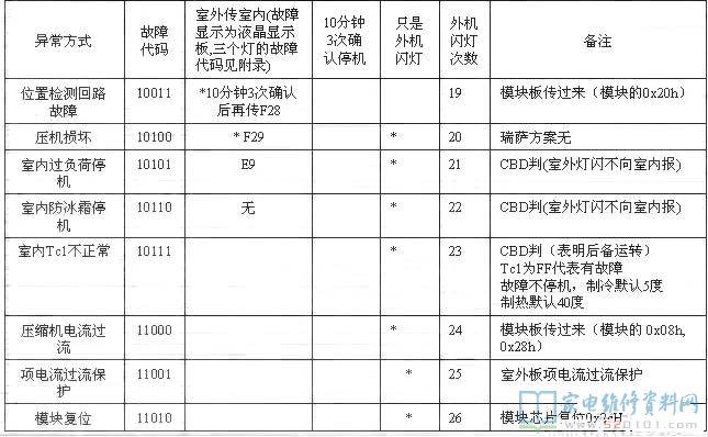 海尔柜机空调说明书_海尔KFR-35GW/02S(R2DBPXF)-S1空调室外机故障代码 - 家电维修资料网
