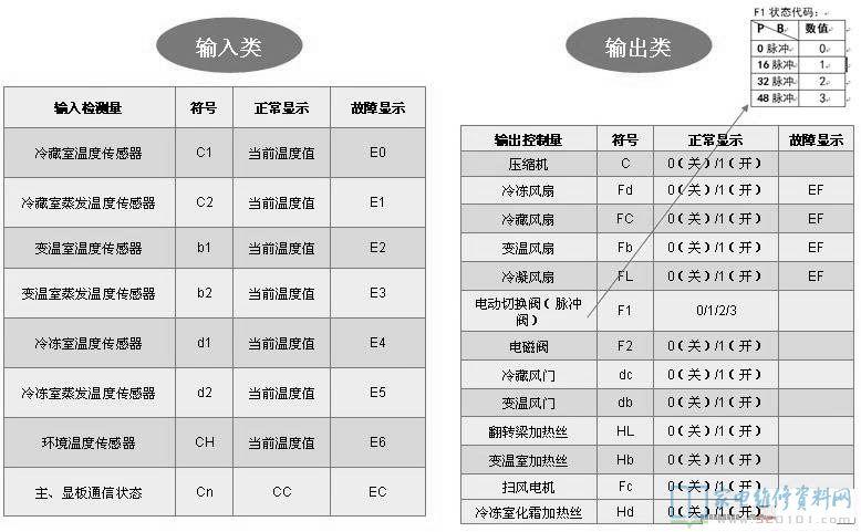 格力t迪2p_TCL BCD-518WEPF1电冰箱故障代码 - 家电维修资料网