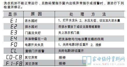 小天鹅洗衣机维修部_小天鹅TB85-6188DCL(S)洗衣机故障代码 - 家电维修资料网