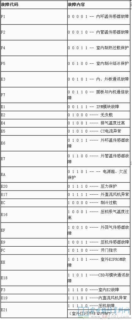 海尔柜机空调说明书_海尔柜机空调通用故障代码(2005年后生产的产品) - 家电维修 ...