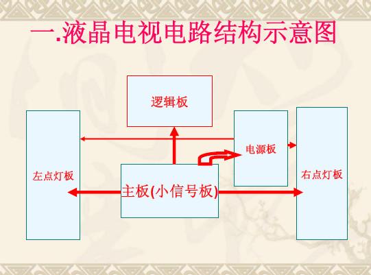 LCD屏组件维修培训