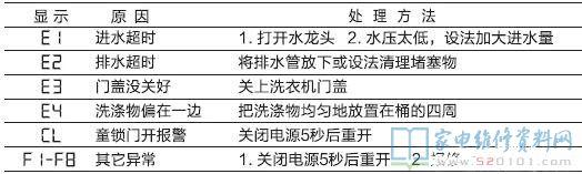 小天鹅洗衣机维修部_小天鹅TB70-1528MH全自动洗衣机故障代码 - 家电维修资料网