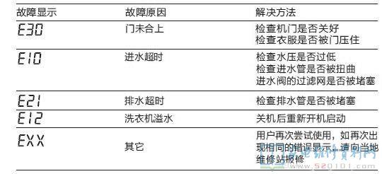 小天鹅洗衣机维修部_小天鹅TG70-1210WXS滚筒洗衣机故障代码 - 家电维修资料网