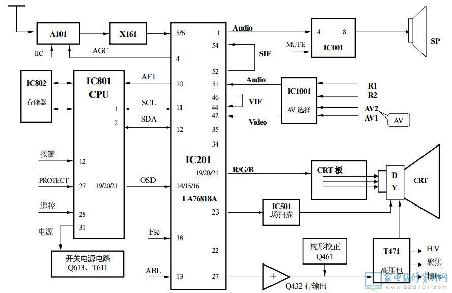 三洋CK25F200D彩電(FC5A機芯)工作方框圖