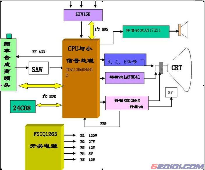 信号流程 小信号处理部分 主要由主芯片N201(TMPA8879)、伴音功放N602 (AN7523/AN17823)及其外围电路组成。 电视信号输入到调谐器,经过高放、混频后输出的固定的中频信号(38MHz),经过预中放电路V101(2SC388A)、声表面滤波器Z101 (K3876)放大后输入到N201的Pin41、Pin42,经过PLL同步检波后,从N201进行内部进行亮度、色度处理后的Pin30、Pin31、Pin32输出R、G、B信号给视放电路;Pin28、Pin29输出音频信号,经N601(