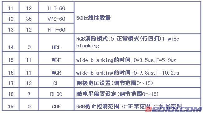 万能遥控器使用方法_海信UOC-TOP机芯(TF21R08 )进入总线方法 - 家电维修资料网