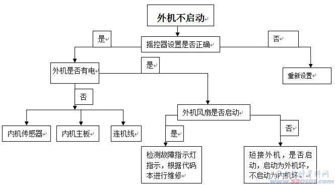 变频器原理与维修_海信空调维修思路流程图(多图) - 家电维修资料网