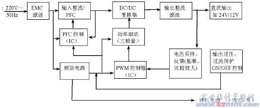 创维液晶电视电源部分原理和构成(图)