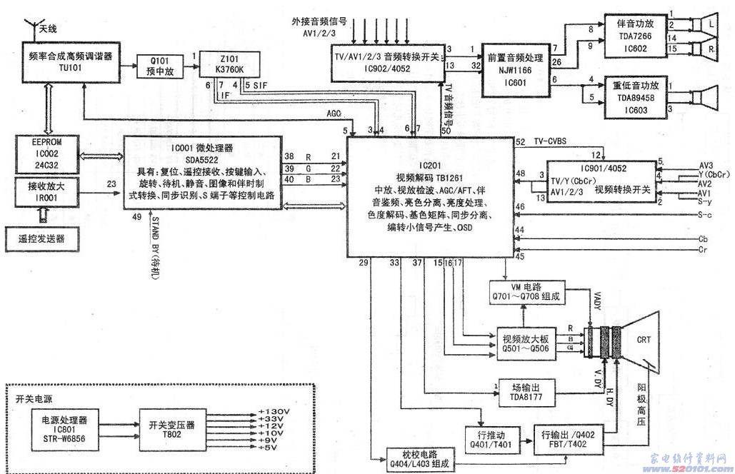机芯:A21机芯 进入方式:若FACTORY SWITCH(工厂模式开关)为1,直接按回看键进入工厂菜单。     若FACTORY SWITCH为0,则为:按面板上音量-键,调节音量到0,并按住不放;在音量回0后3 s内按遥控器上O键3次;按回看键进入工厂菜单。  退出方式:按遥控器上的菜单键。 调试流程     1)+B电压调整。      接收飞利浦测试卡信号,在图像为标准状态下,调电位器VR802,使+B电压为1351V(不同的CRT管+B调整值可能不同)。