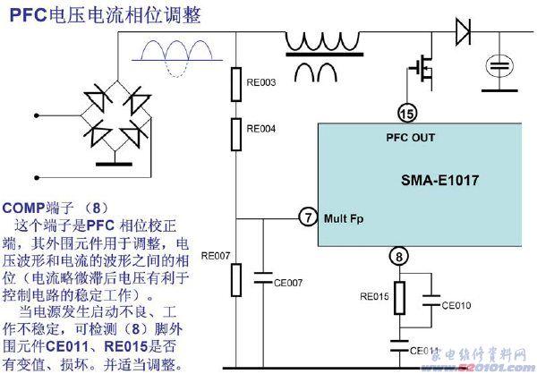 注:(本電路原理分析資料適用海信32寸液晶以上機型) 海信TLM系列大屏幕液晶電視機為了保證整機具有國際上規定的電磁兼容(EMC)、電磁干擾(EMI)指標,采用了具有PFC(功率因素校正)功能的先進的開關電源電路,徹底的解決了長期以來,因開關電源的電流波形畸而產生的電磁干擾、電磁兼容及電源線路供電效率低下的問題。