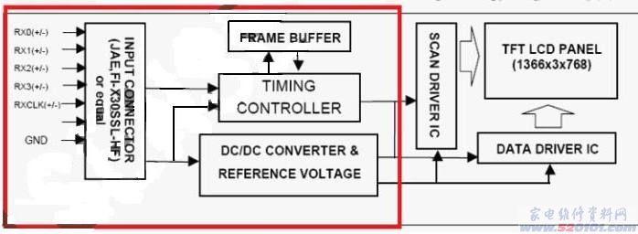 原理解说 本系列的TLM2633D TLM3233D机型中,将TCON部分电路与前端的信号处理电路进行整合。信号从高频头或视频等端子输入进来,通过各种处理,直接将伴音信号驱动扬声器,而图像信号以RSDS信号的形式由TCON芯片输出到电路板外的液晶屏接口。 相当于将下图中红框内的部分移至信号主板上。  整合系列液晶电视机显示信号流程框图 TCON电路工作原理 a、TCON电路主要工作原理是:将输入的LVDS(Low Voltage Differential Signal低压差分信号)信号进行处理,分解为驱动