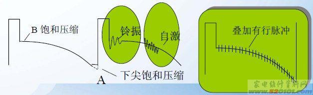 彩色电视机显像管配管技术讲解(图)