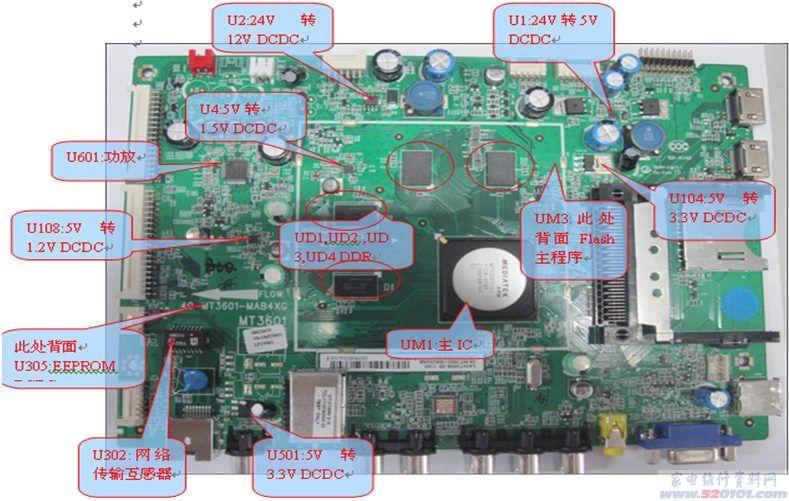 1:未使用多路音频选择开关,主芯片直接支持多路音频输入; 2:未使用SD卡控制器,主芯片直接支持SD卡输入; 3:未使用网络收发IC IP101A,主芯片直接支持网络输入; 4:主芯片直接支持CI卡输入 5:主芯片支持4路HDMI输入而不需用HDMI选择开关,本机芯只用了2路 6:3D发射模块不需要单片机单独抄写程序,由主芯片直接输出信号驱动红外发射管。 7:单芯片输出120HZ LVDS信号而不需使用MEMC模块,和MT25一样。 8:使用更小体积硅高频头,是整机芯板更小, 9:主芯片支持四路USB输入