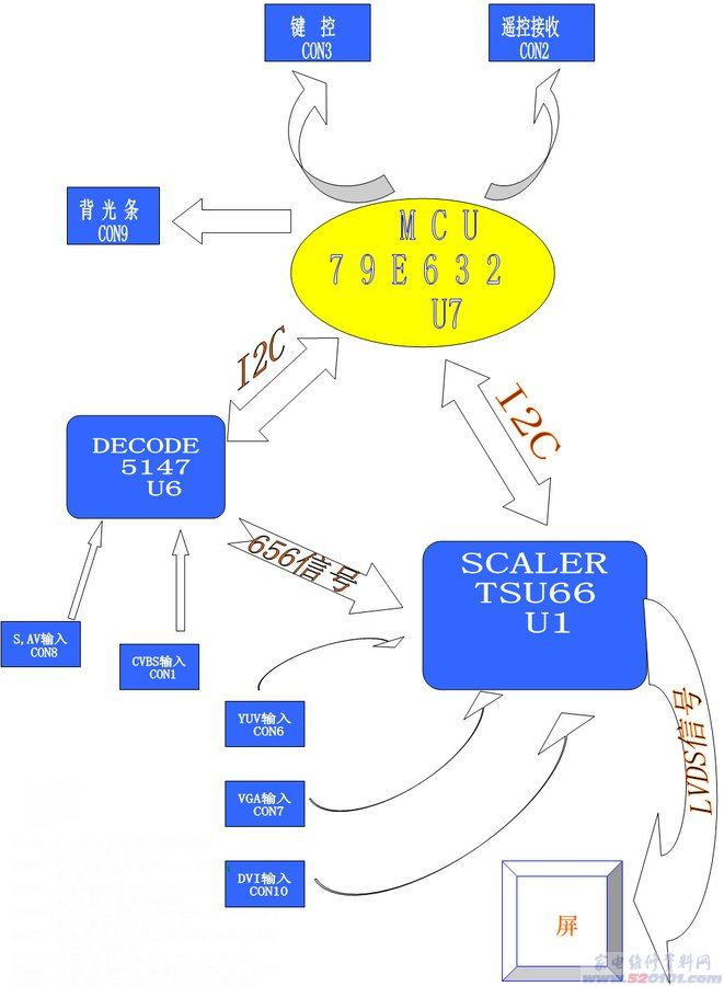 创维8tt6机芯信号流程图解