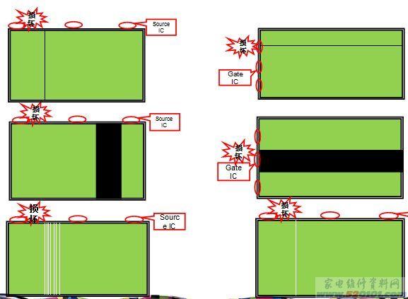 TFT LCD信号驱动  屏横线  横暗线、暗带、竖线、竖带  原因: 1、COF与玻璃Bonding不良; 2、COF或玻璃遭到损伤(ESD或机械折伤); 3、ASG电路失效(仅对ASG技术panel而言)   解决方案: 整机售后:无法解决 ,坏机更换O/C 屏厂家:重新对位Bonding  解决方案: 整机售后:无法解决 ,坏机更换O/C 屏厂家:更换COF,重新Bonding COF或玻璃遭到损伤(机械折伤)  COF或玻璃遭到损伤(ESD)  解决方案: 整机售后:无法解决 ,坏机更换O/C 屏