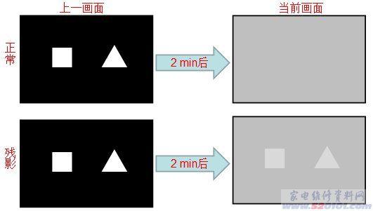现象及修复方法(图)