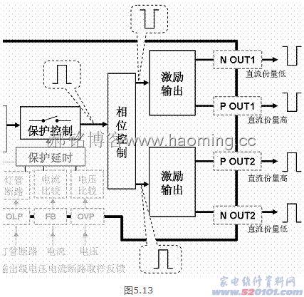 激励输出电路的输出端一般与全桥电路功率放大电路的mos管的栅极