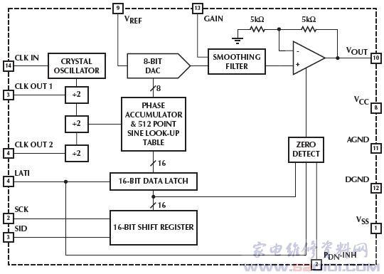 串行输入可编程正弦波发生器与数字增益控制ml2036