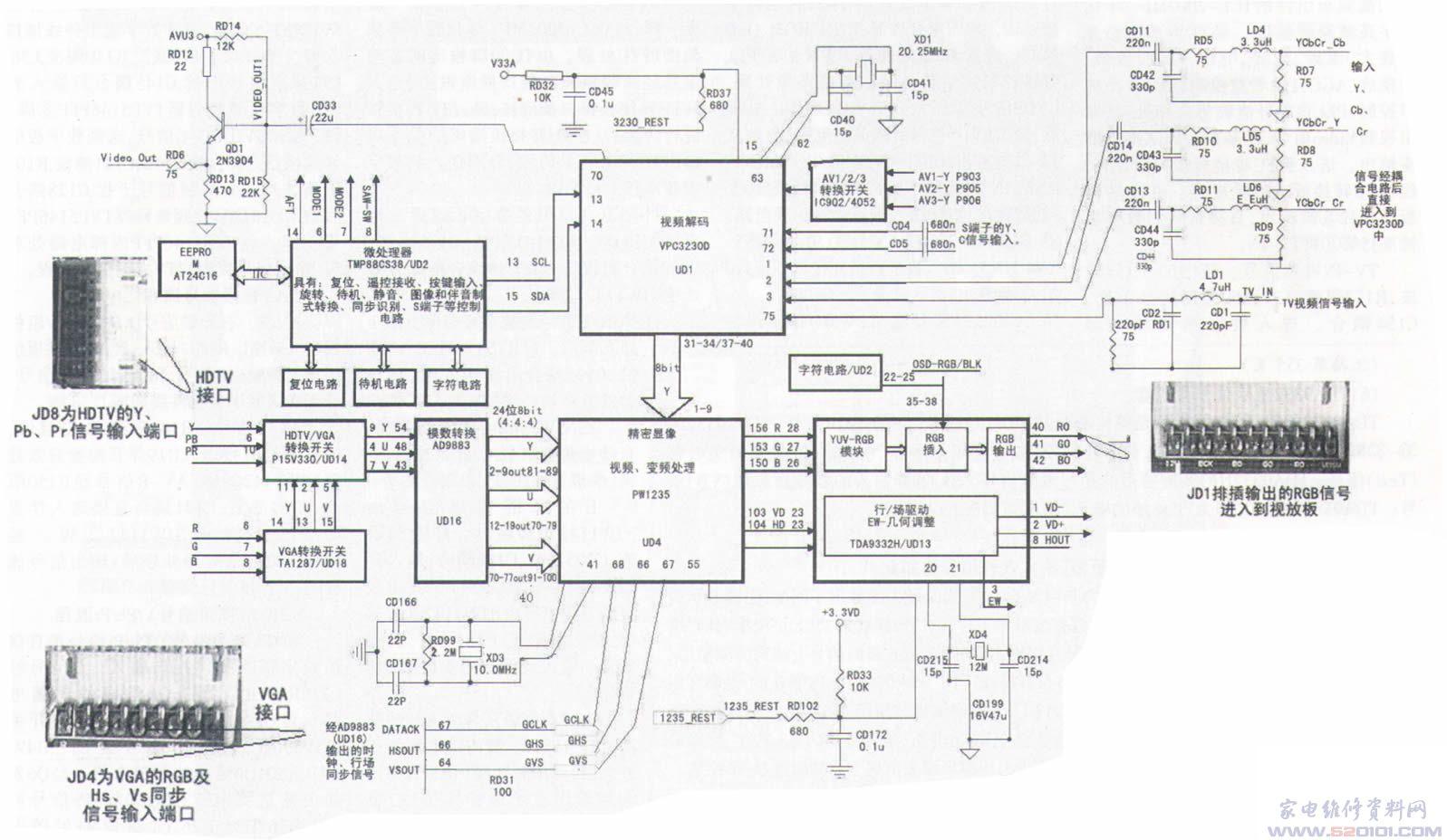 TCL NU21机芯是新推出的一款采用数字信号处理技术的数字窗高清系列产品。目前采用NU21机芯的彩电型号有:HID29181H、HID29189PB、HID29A61、HID29A81、HID34181、HID34181H、HID34A61、HID34A81等。 一、TCL NU21数字板 其正面电路的实物图如下图所示。  二、NU21机芯数字板信号流程 数字板主要完成对不同扫描格式的模拟电视信号的接收和转换(如TV/AV、高清信号、VGA信号接收、ADC转换、扫描格式转换、DAC转换等)。 1.数字板