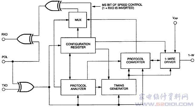概述:DS2480B是MAXIM公司生产的一款串行、1-Wire线驱动器。DS2480B是一种串口至1-Wire®的接口芯片,支持标准和高速两种模式。它可以直接连至UART或5V的RS232系统。与RS232C (12V电平)相接时,还需要一个无源箝位电路和一个5V电平至12V电平的转换电路。内部带有定时器,因此主机就不再需要产生1-Wire通信所需的要求严格的时序波形。而在DS9097(E)中,主机必须为每一个1-Wire时隙发送一个完整的字符。比较而言,DS2480B则是将每个字符转换成8个