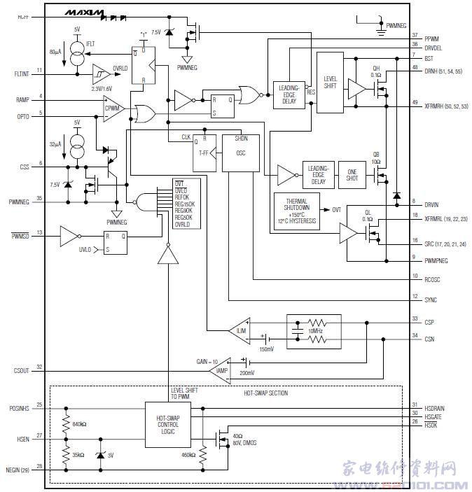 概述:MAX5042/MAX5043隔离型多模PWM功率IC,具有集成的开关功率MOSFET,以电压钳位、双晶体管的功率电路结构相连。这些器件工作在宽20V至76V的宽输入电压范围内。MAX5042包括一个热插拔控制器,与外部功率MOSFET一起,用来限制浪涌电流,适用于那些插入带电的电源背板应用。MAX5043不包括热插拔控制器。 MAX5042/MAX5043的电压钳位电源结构能够完全恢复存储的磁能和漏感能量,便于提高效率和可靠性。该类芯片工作在达500kHz开关频率下,提供50W的输出功率,MAX5