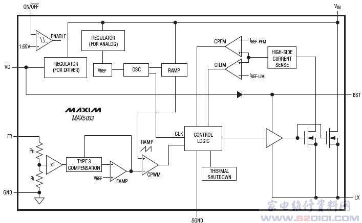 概述:MAX5033为易于使用、高效率、高压、降压型DC-DC转换器,工作于高达76V的输入电压,空载时仅消耗270µA的静态电流。脉宽调制(PWM)转换器重载时工作在固定的125kHz开关频率,轻载时可自动切换到脉冲跳频模式,以达到低静态电流和高效率。MAX5033包括内部频率补偿,简化了电路应用。器件内部采用低导通电阻、高电压DMOS晶体管,以获得高效率和降低整个系统成本。此器件包括欠压锁存、逐周期限流、间歇模式输出短路保护及热关断功能。 MAX5033可提供高达500mA的输出电流。提供