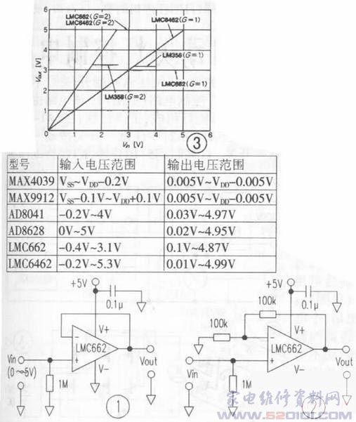 在使用运放时,许多人关注其工作电压范围、增益带宽积、压摆率等参数。笔者在设计一个缓冲器时,选用了满摆幅输出的运放LMC662,其电路如图1。这是一个放大倍数为1的缓冲电路,工作电压为5V,满心希望能得到接近5V的的输出电压,但实际上只能输出3.1V,与普通单电源运放无异,违背了当初选用满摆幅输出运放的初衷。 查阅了该运放的产品手册,遂看清LMC662的标准输入电压范围为-0.4VVcc -1.9V,即-0.