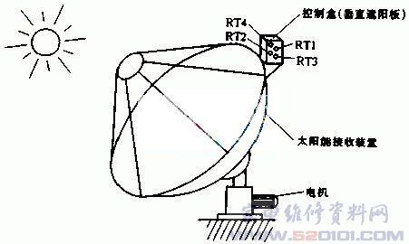 整个太阳能接收装置的结构如图2
