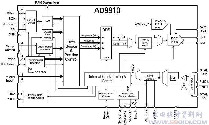 概述:AD9910是AnalogDevice公司近年来推出的一款性价比很高的DDS芯片,它集成了14bit数模转换器(DAC)并且支持高达1GSPS的采样率,理想频率分辨率可以达到0.23Hz,具有32位相位累加器,自带线性或任意频率、相位或幅度扫频电路。内部自带反sinc修正电路,8个频率和相偏备份用于快速调频或调相。102432位内部RAM用于预先定义好的调制[3]。AD9910主要有4种工作方式:单频模式、RAM调制模式、DRG调制模式和并口调制模式。在单频模式下,AD9910输出点频信号。AD99