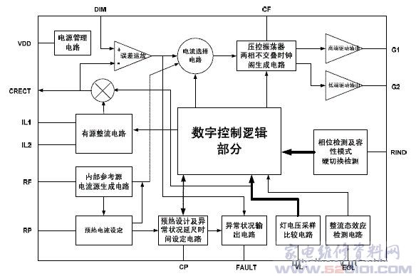概述:在能源日益短缺的形势下,高效节能绿色照明电光源及其电子镇流器越来越受到人们的青睐。在电子镇流器问世之后的20余年中.国产电子镇流器所用控制器全部依赖进口。上海复旦微电子股份有限公司、上海贝岭股份有限公司最近分别推出具有自主产权的FM2811/FM2822和BL8301荧光灯电子镇流器专用集成电路(ASIC),在性价比方面完全可与世界先进的同类产品媲美。 FM2822是上海复旦微电子公司在FM2811基础上研发的可调光荧光灯电子镇流器ASIC。与IR、Fairchild、ST和IJnear等国外公司的