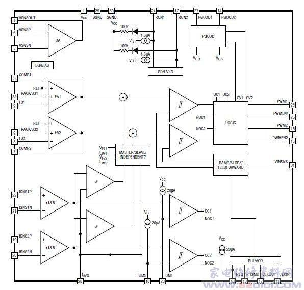 概述:LTC3860采用32引线55mmQFN封装。 一、LTC3860功能和特点:   可与PowerBLOCk及DrMOS器件一起使用 具准确电流均分的多相工作(多达12相) 差分放大器实现远端电压检测 3V至5.5V的VCC范围 3V至24V的VIN范围 非常快的瞬态响应 250kHz至1.25MHz的可锁相固定工作频率 DCR或RSENSE输出电流检测 可调电流限制 电压模式控制 相位之间的动态电流均分 可调软启动或跟踪 在-40至+125的温度范围内具1%的基准电压准确度 电源良好输出 二、LT
