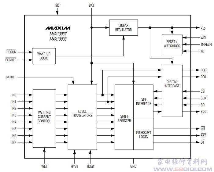 概述:MAX13037采用无铅、RoHS兼容、6mmx6mm、36引脚TQFN封装,规定工作在-40C至+125C汽车级温度范围。可工作在6V至26V电池电压,可耐受42V抛负载,独立的2.7V至5.5V逻辑电源输入用于设置接口电压。具有宽输入电压范围(45V)、高ESD保护(开关输入上8kV)、可调湿电阻以及LDO内置电压调节器、看门狗和复位功能。该系列器件对八路远程机械开关的切换进行监视和去抖,同时仅消耗28&mICro;A (典型值)的电源电流。为实现低电流损耗,采用了创新型可编程轮询