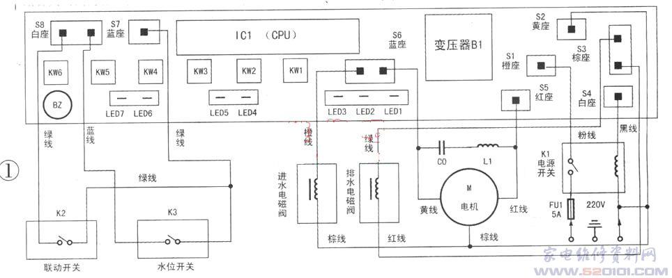 荣事达XQB38-92型全自动洗衣机电路板结构及接线见图1所示,具体电路见图2。  在印刷板的正面有八个插座与外部相连接,主要连接电源开关、水位压力开关、电机、进水电磁阀、排水电磁阀等,其插座的大小及连接线都有颜色区分,防止在检修电路板时出现错接或错插。其他控制元件都安装在长方形的印刷板上,印刷板的正面元件及反面上都有约0.5cm厚的透明胶状物密封,用于防水、防潮、防腐蚀。 一、工作原理 该洗衣机内部电路主要以微电脑控制集成块ICl((2PU)为核心,结合其周围的各元件组成电源电压检测、水位检测、洗涤门盖