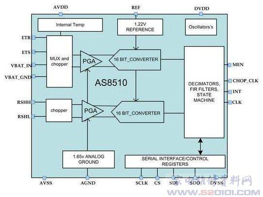 数据采集前端芯片as8510