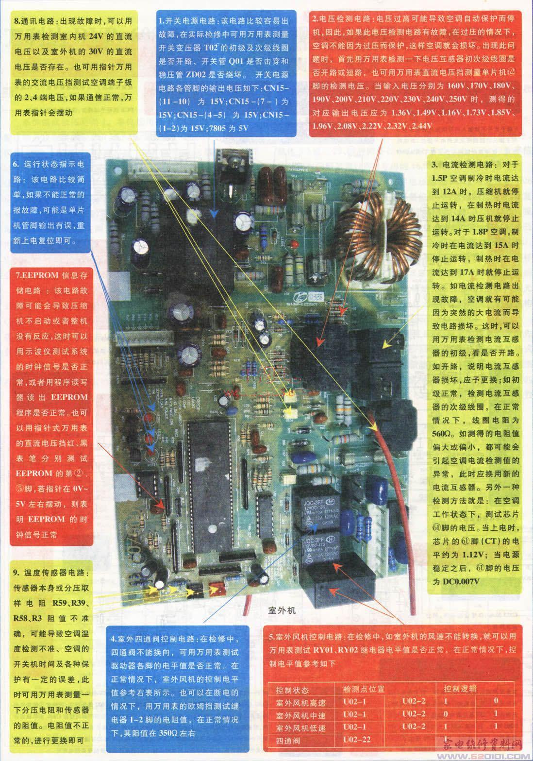 海信KFR-3602GW/BP空调室内外机控制板简介及检修图解