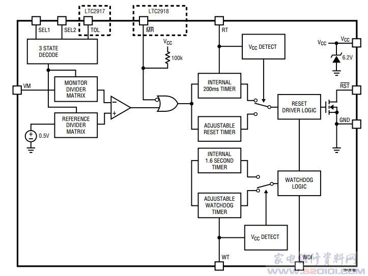 概述:LTC2918采用MSOP-10和(3mm2mm)DFN-10封装,能监视0.5V至12V宽输入电压范围。该器件能监视27个单独的引脚可选门限,应用范围从电量耗尽的1V单AA电池到电压高达12V的工业应用。VCC电源还包括6.2V并联稳压器,用于监视高于12V的输入电压。27个可选门限规定总体准确度为1.5%,无需昂贵的0.