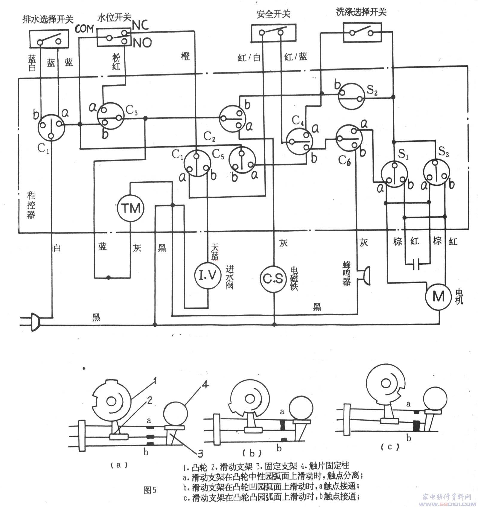 自动洗衣机具有洗涤、漂洗和脱水功能,各功能之间的自动转换由程控器来实现而不需手工操作。全自动洗衣机以进水阀、电机、排水电磁铁(对静音洗衣机为排水微电机)为电气驱动件,由程控器控制各驱动件按程序运转。机械式全自动洗衣机由电动程控器控制,电脑全自动洗衣机由电脑程控器控制。两种全自动洗衣机的机械结构相同,进水阀和电机亦相同,水位开关和安全开关相似,电磁铁虽然有交、直流之分,但是作用相同。程控器的构造和工作原理虽然不同,但都是以AC220V为工作电压进行控制,所以两种洗衣机在检修方面有很多共同之处。 下面介绍洗衣