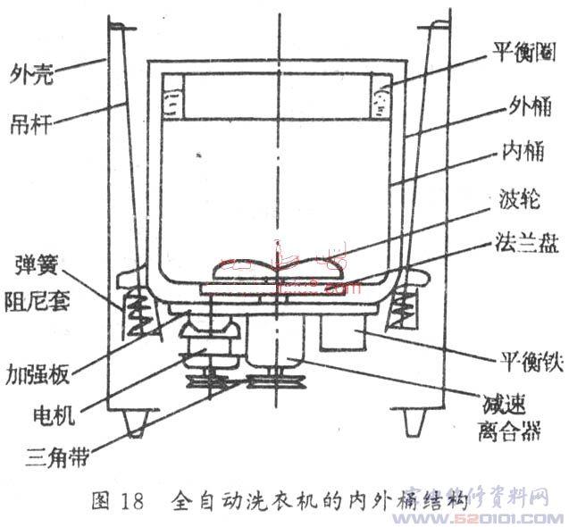全自动洗衣机的结构和检修