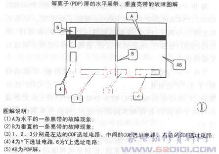 厦华ps42k9等离子电视机电路原理及故障维修
