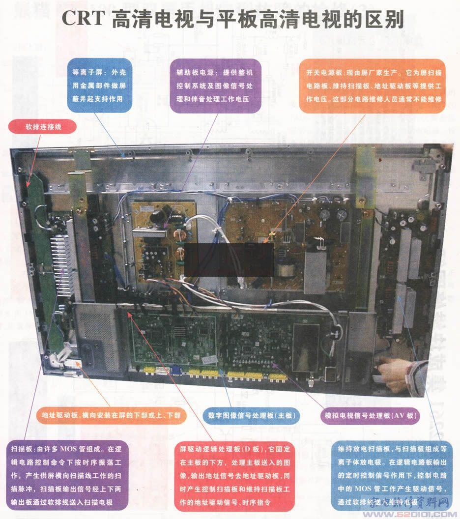 使行场扫描电路元件体积无法做小