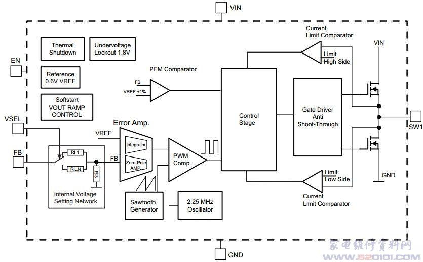 概述:TPS62270采用2毫米x2毫米x0.8毫米6引脚SON封装,能够将输出电压有效降至 0.9 V,而误差仅为 +/-1.5%,因而能够很好地为各种器件供电,其中包括 TI 最新 C5000 DSP、低功耗 MSP430 微控制器以及具备超精度处理器内核电源要求的控制器。该转换开关的电压选择 (Vsel) 引脚使设计人员能够在两个固定电压电平间切换,从而能够通过动态电压缩放功能,实现定制化并降低处理器内核的功耗。   支持高达 400 mA 的输出电流,并能通过 2.