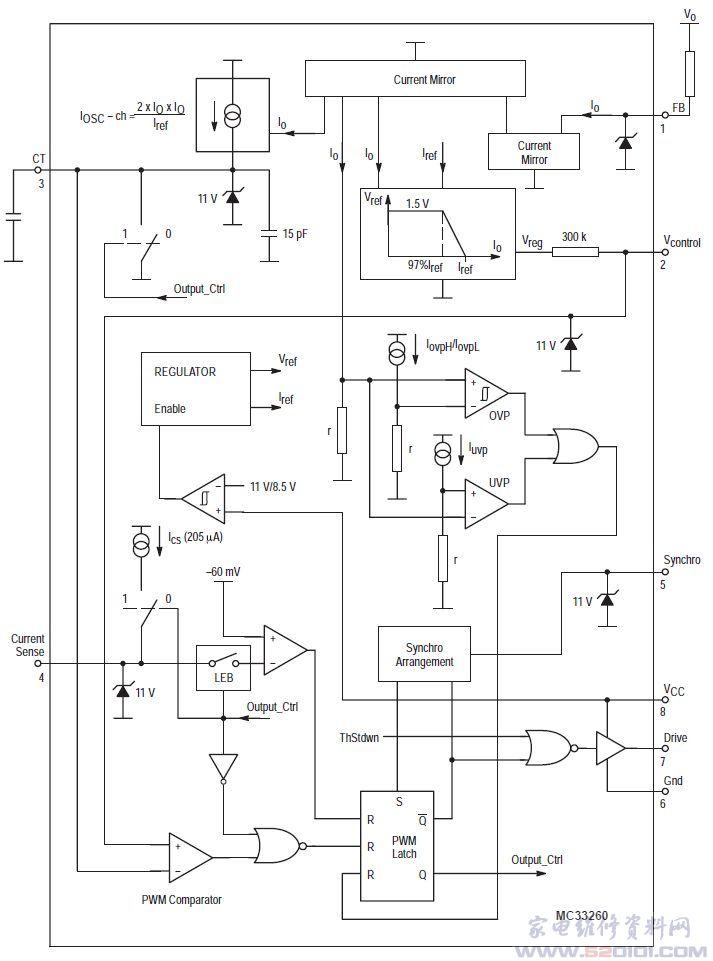 概述:MC33260P采用双列8脚封装。 一、MC33260P引脚功能    引脚1(FB):反馈信号输入端。该端通过检测电阻与前置变换器输出端相连,输入该端的电流检测信号与输出电压成正比。通过该端还可以实现过电压和欠电压保护功能。   引脚2(Vcontrol):稳压控制端。该端通过一电容与GND(引脚6)相连,该电容用于调节控制环路的带宽。为避免输入电流失真,控制环路的带宽通常在20Hz以下。   引脚3(CT):振荡器外接定时电容接入端。定时电容上的电压与引脚2上的电压分别与PWM比较器的反相输入端