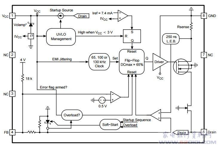 采用8 引脚双列直插式和4引脚SOT-223 封装。它可以和NCP1014 P1014 P1014AP065 TNY266互换。 一、P1014AP06功能和特点: 电流模式固定频率工作:65kHz-100kHz-130kHz 仅在低峰值电流下的Skip-cycle工作:无音频噪声 ! 动态自供电,无需辅助线圈 内部1.0ms的软启动 带有辅助线圈工作的锁存过压保护 频率抖动从而有更好的EMI特征 自动恢复的内部输出短路保护使用辅助线圈时有低于lOOmW的待机功耗 内部热关闭 二、P1014AP06引脚功