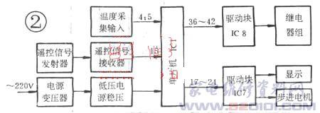 使继电器rycomp(压缩机继电器)和ry-4way(四通阀继电器)吸合,实现压缩图片