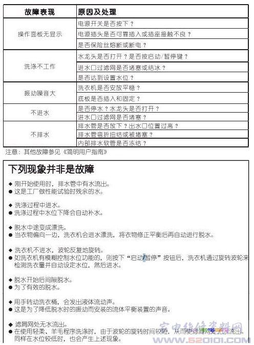 惠而浦xqb65-d6576cbp洗衣机故障代码