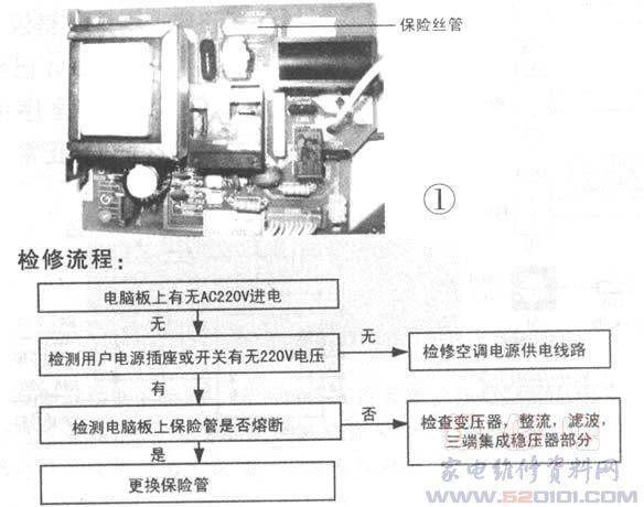 保险管在图中的位置如图1所示。保险管在电脑板上用符号FUSE标注。 故障现象:1.显示屏(指示灯)不显示;2.遥控不开机;3.使用应急开关不开机。 检测方法:1.观察:保险管炸裂或保险管熔断(同时观察压敏电阻是否因过高电压短路保护);2.断电后,用万用表R1挡测量其通断情况。 使用工具:镊子、失嘴钳,万用表。 维修方法:用镊子将保险管取下,换上新保险管且确保接触良好,并用万用表测量导通方可。 注意事项:1.