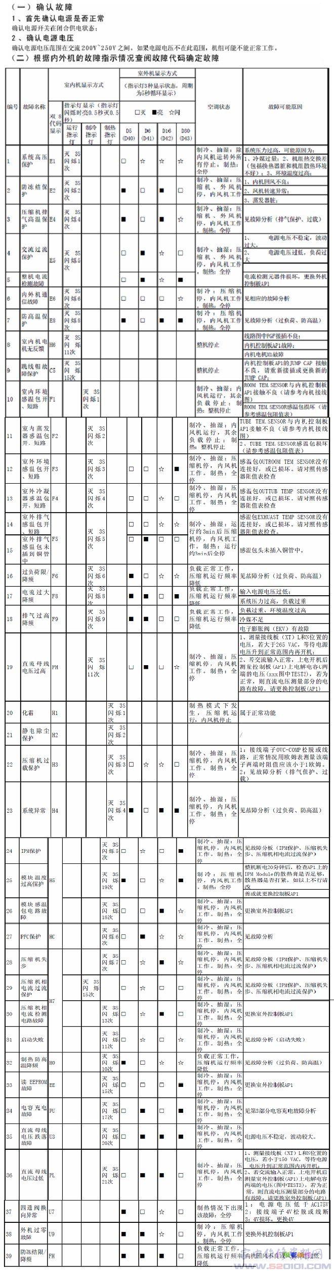 格力空调遥控器_格力蓝海湾系列变频空调故障代码 - 家电维修资料网