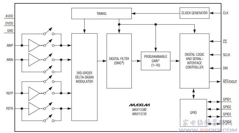 模数转换电路max11200