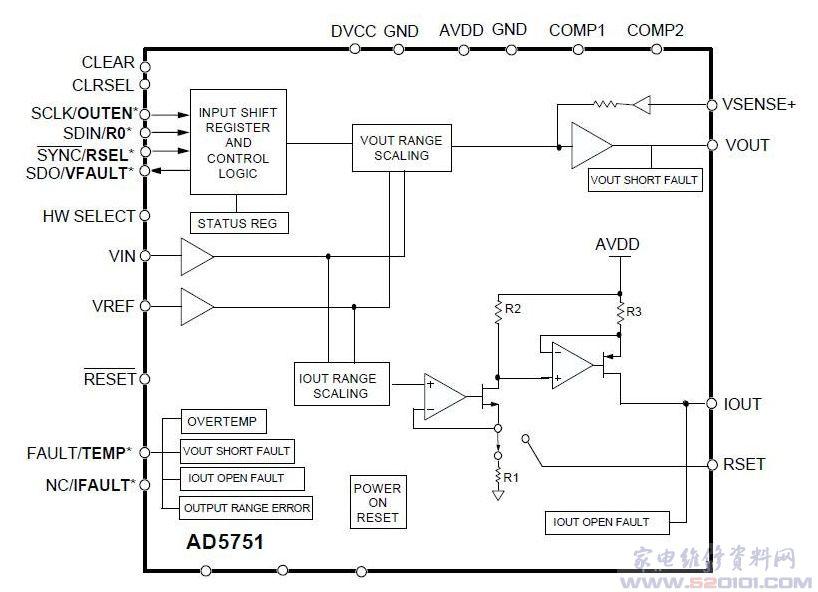 概述:AD5751采用5mm5mmLFCSP32脚封装,采用10.8V~60V单电源供电,有助于在工厂中较长的电缆上进行可靠的通信。它能够提供三个输出电压范围(0~5V、0~10V、0~40V)和三个输出电流范围(4~20mA、0~20mA、0~24mA),并且具有20%的超额定值工作能力。 一、AD5751引脚功能  二、AD5751内部方框图