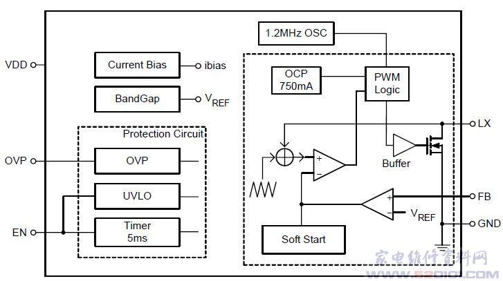 概述:RT9284采用TSOT-23-5和TSOT-23-6封装。为100Hz~100KHz微控频率升压型白光LED驱动电路,可同时驱动4颗串联白光LED,能完全避免噪音产生。在白光LED出现异常情况下,具有过电压保护功能。 一、RT9284引脚功能   二、RT9284内部方框图  三、RT9284典型应用电路